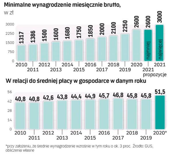 Jaka płaca minimalna w2021 - Wynagrodzenia - rp.pl